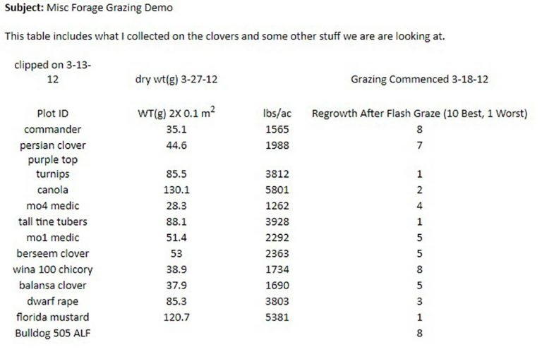 Forage Grazing Demonstration Noble Research Institute Plot - Ardmore/OK